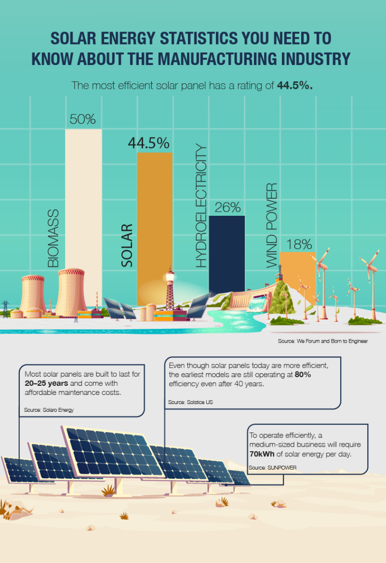 Solar Energy: Fast Facts, Stats, and Trends you Need to Know [Infographic] | ecogreenlove