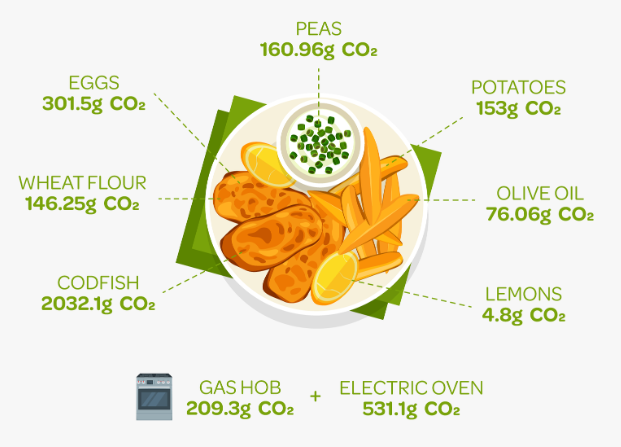 CO2e produced when cooking Fish & Chips   ecogreenlove