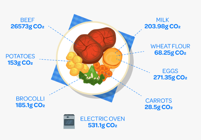 CO2e produced when cooking Roast dinner   ecogreenlove