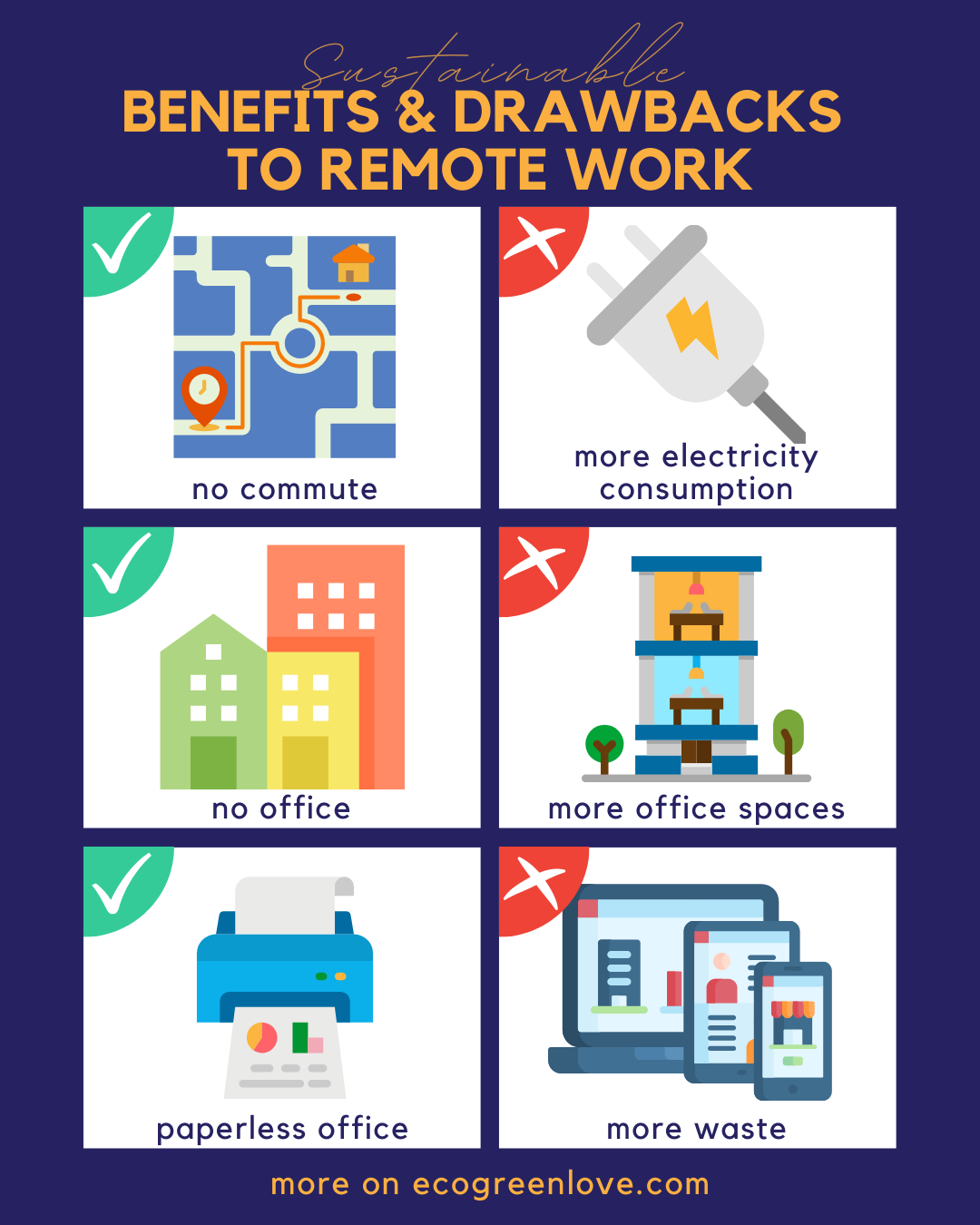 Sustainable Benefits and Drawbacks to Remote Work | ecogreenlove