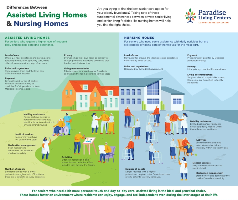 Differences Between Assisted Living Homes & Nursing Homes [Infographic] | ecogreenlove