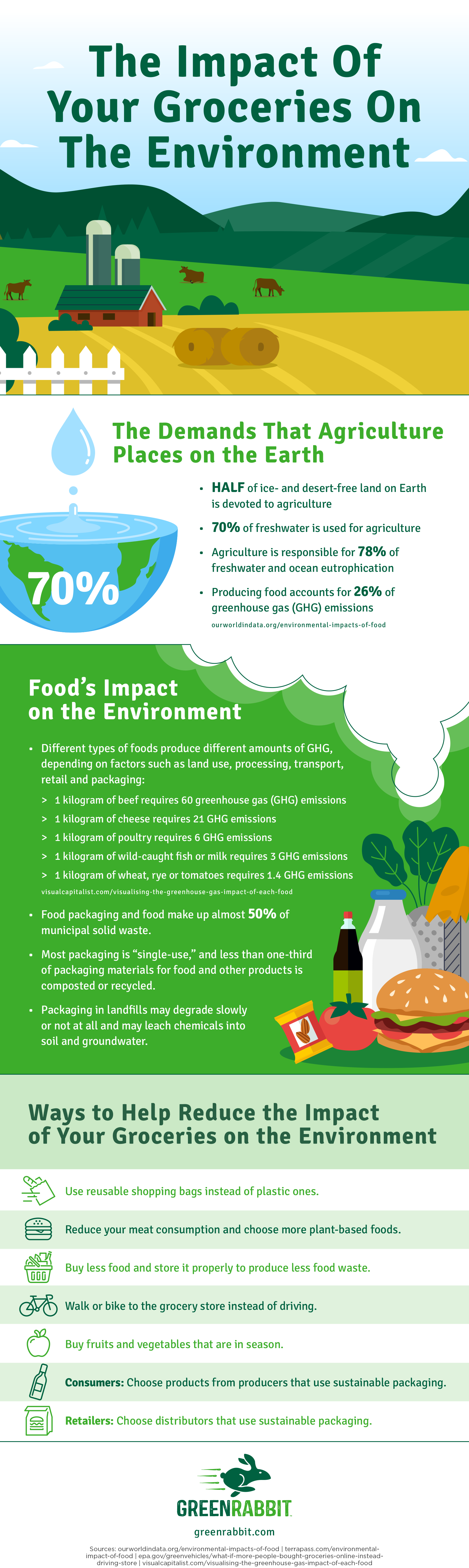 The Impact of your Groceries on the Environment [Visual] | ecogreenlove