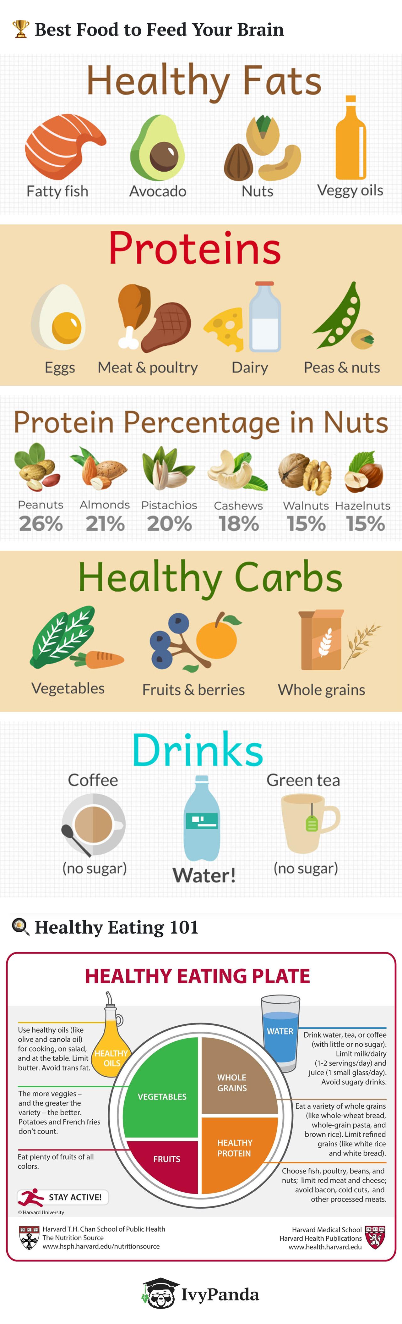 Healthy Eating [Best Foods] | ecogreenlove