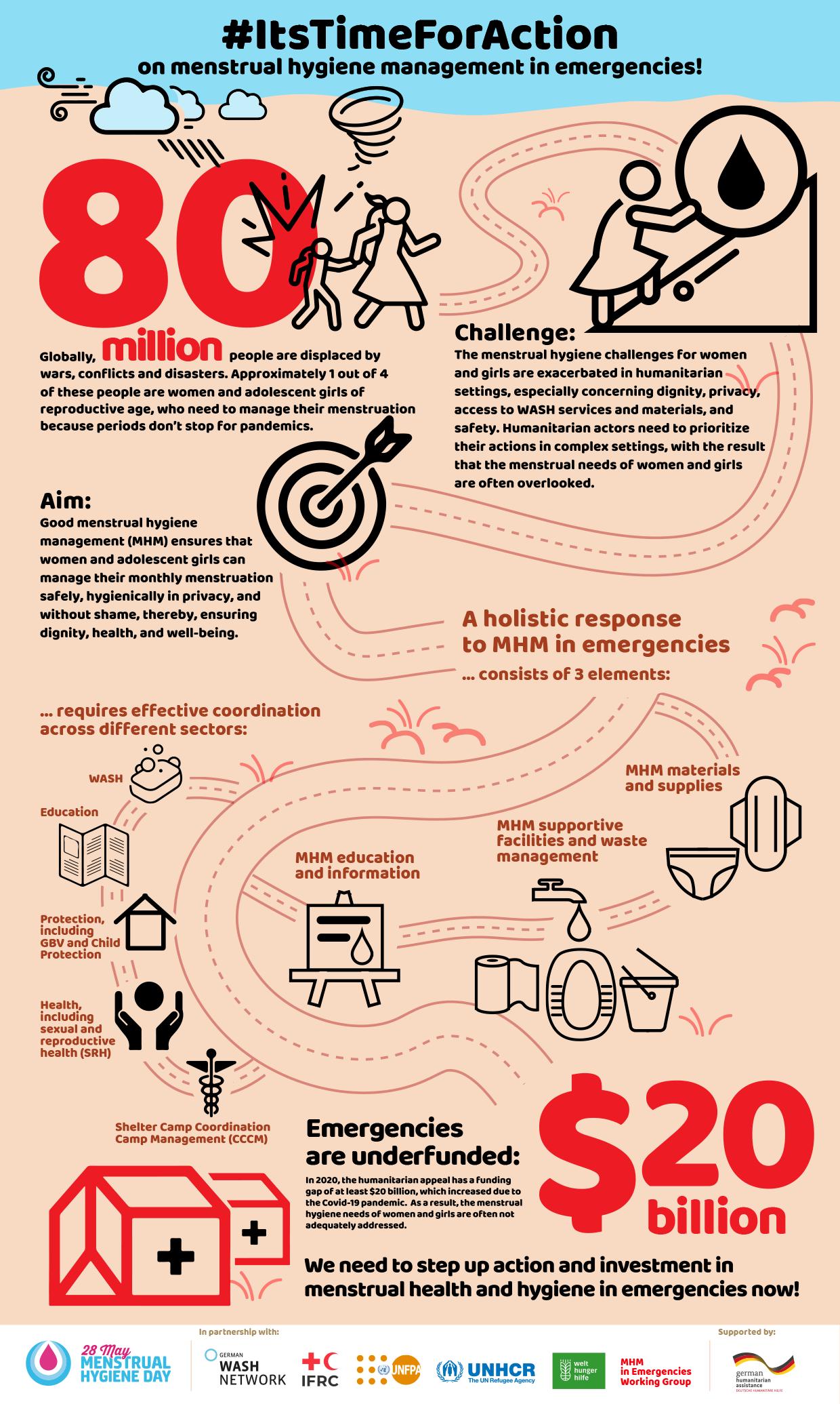 Menstrual Hygiene Management in Emergencies [Infographic] | ecogreenlove