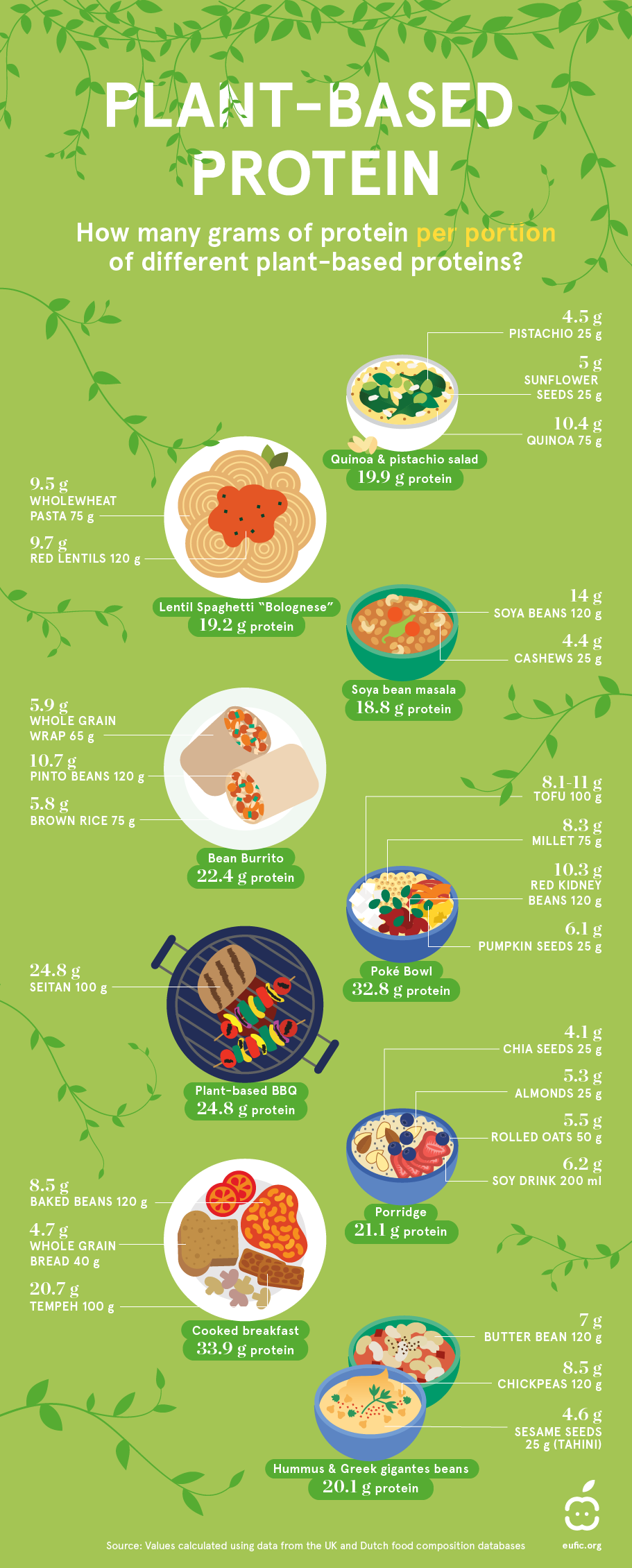 Plant-based protein sources [Visual] | ecogreenlove