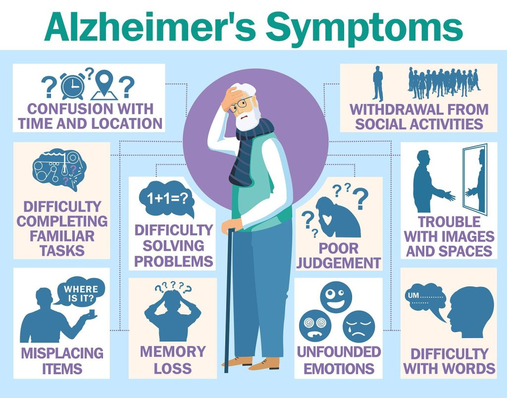 Know Dementia, Know Alzheimer's [Visuals] | ecogreenlove